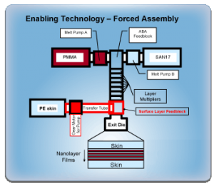 Forced Assembly Enabling Technology
