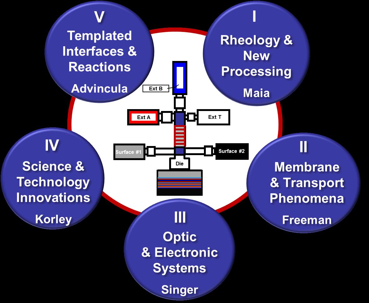 clips platform structure